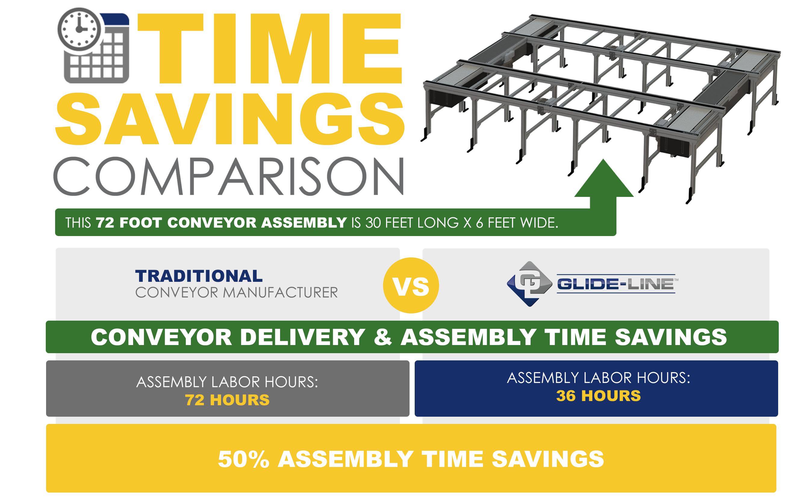 Conveyor Time Savings Comparison - Delivery (3)
