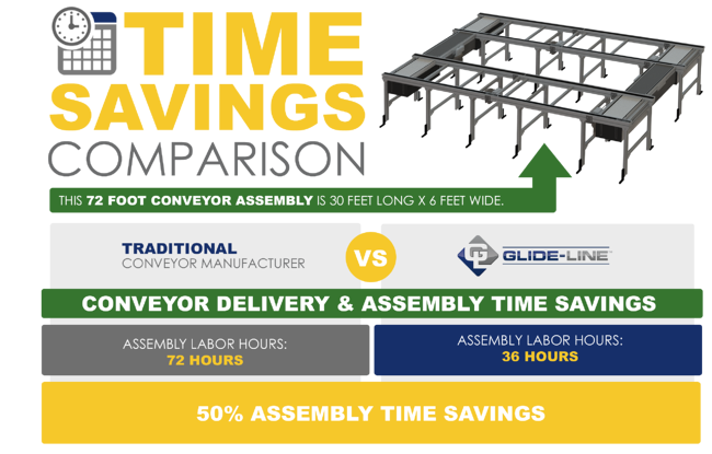 Conveyor Time Savings Comparison - Delivery (3)