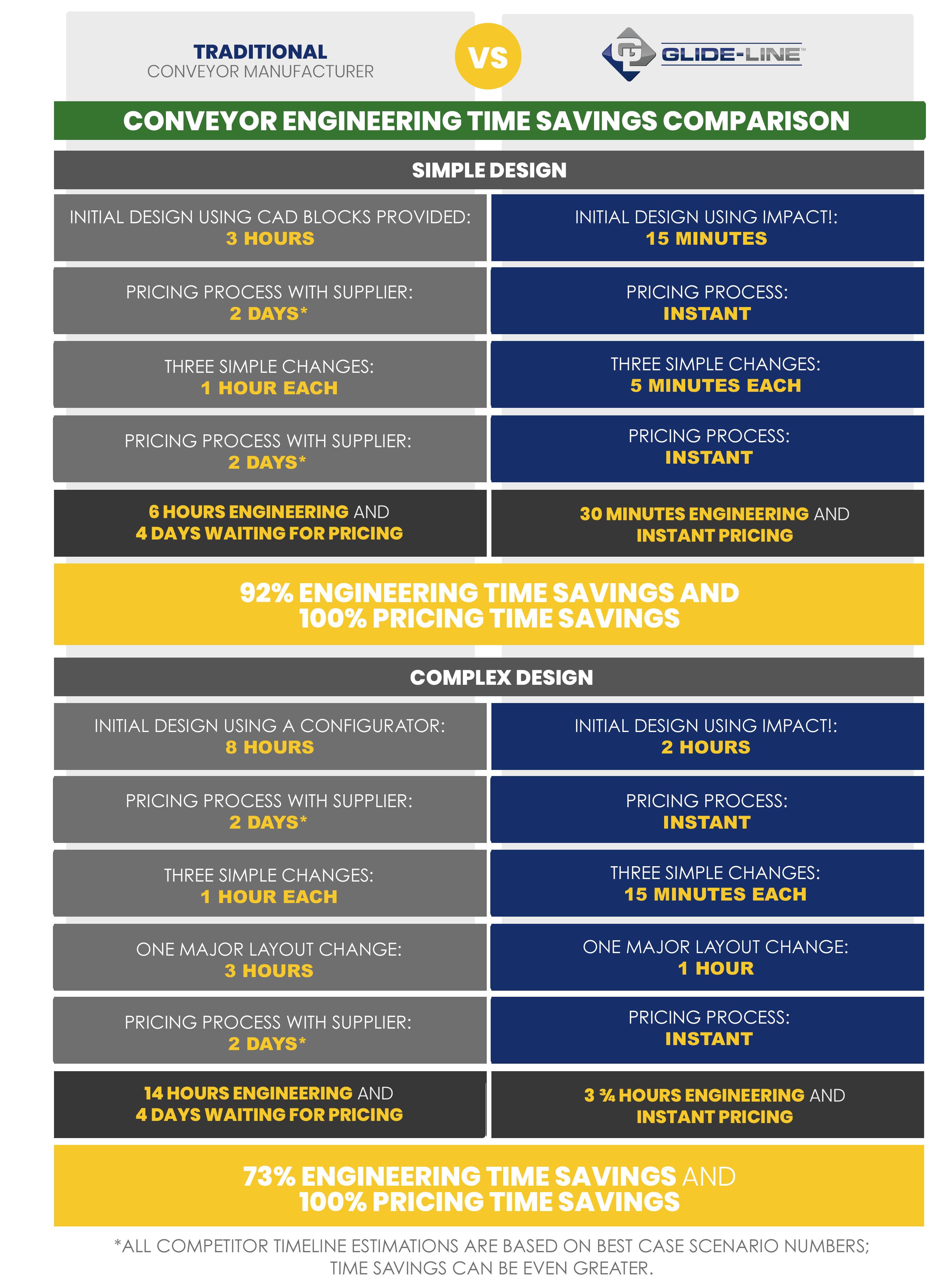 Conveyor Time Savings Comparison - Engineering (4)