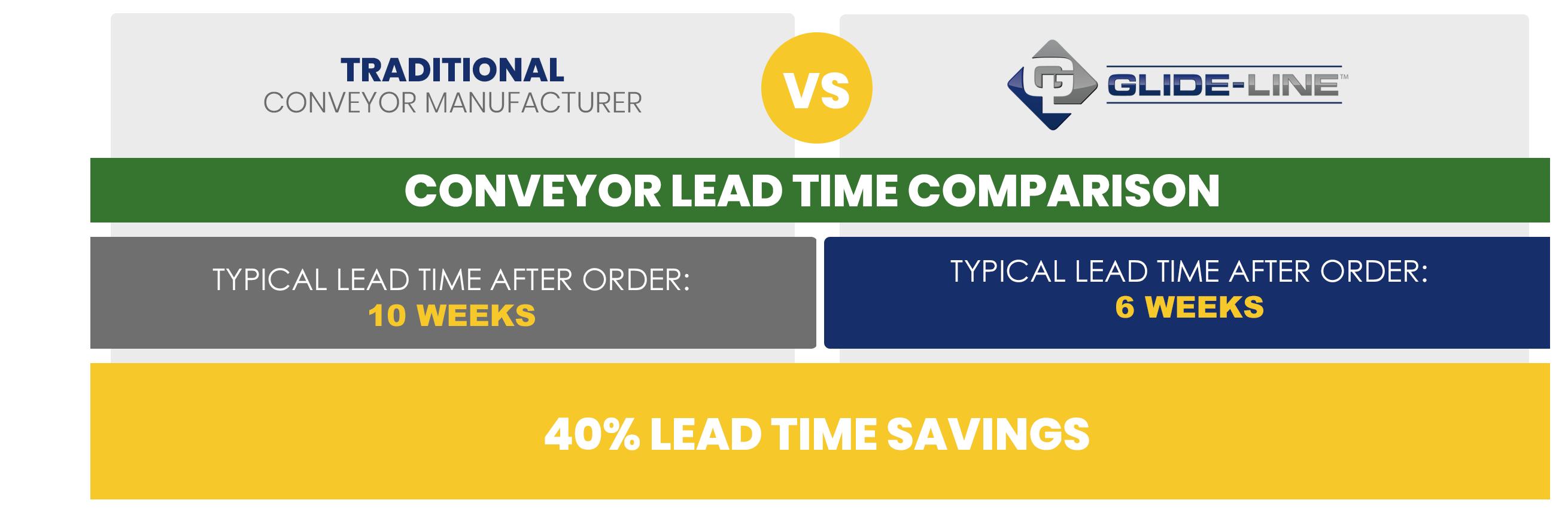 Conveyor Time Savings Comparison - Lead Times (3)