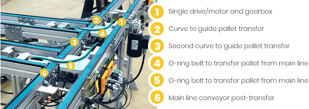A Guide to the Slave Drive Conveyor Solution
