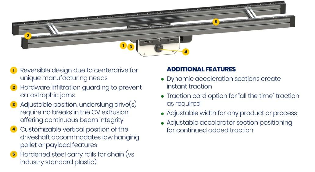 Anatomy of HD Roller Chain Conveyor