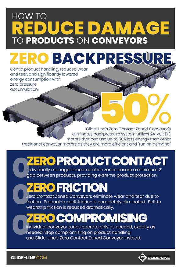 How To Reduce Damage to Products on Conveyors