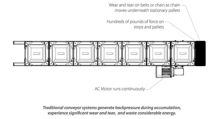 Traditional Conveyor System Backpressure.jpg